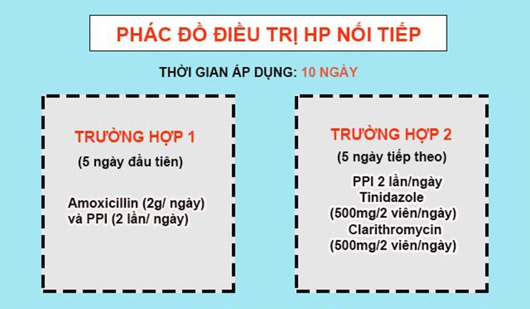 phác đồ điều trị viêm loét dạ dày có hp