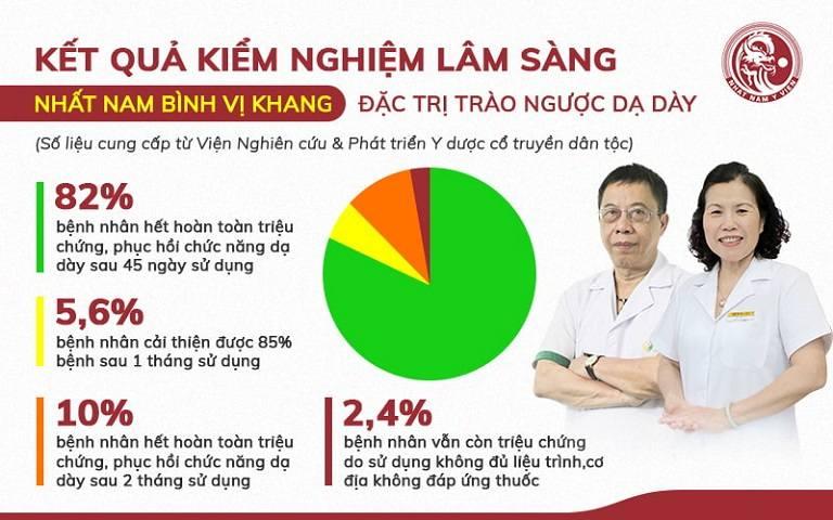 Kết quả kiểm nghiệm của Nhất Nam Bình Vị Khang trên 500 bệnh nhân điều trị đau dạ dày