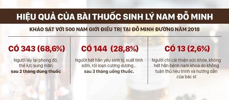Thống kê kết quả điều trị tại Đỗ Minh Đường